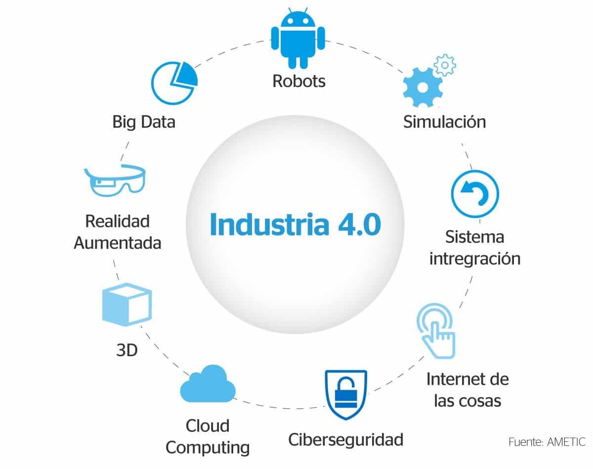 puntos claves industria 4,0