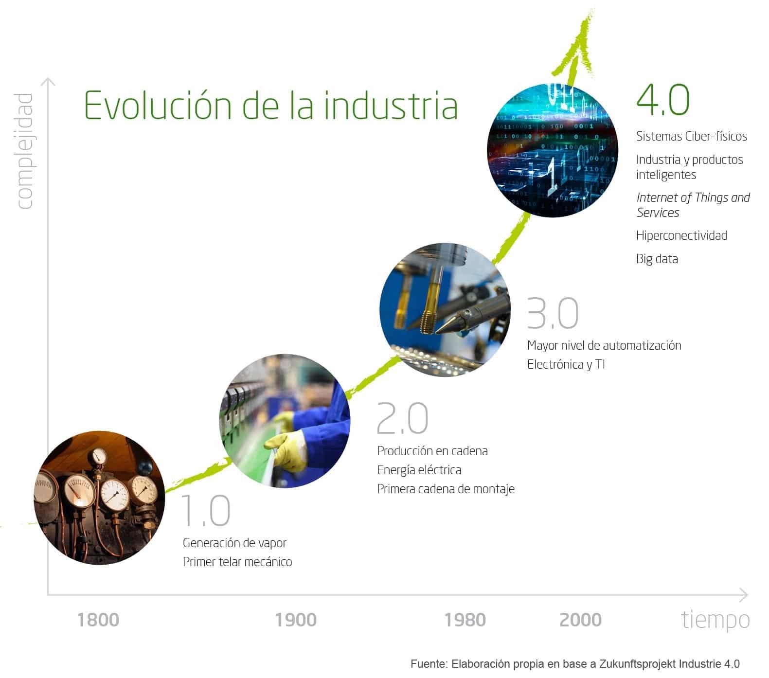 evolución de la industria 4,0