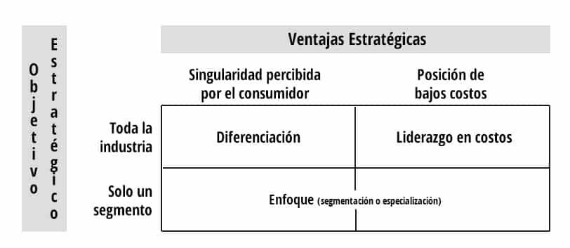 grafico tres estrategias de crecimiento en una empresa