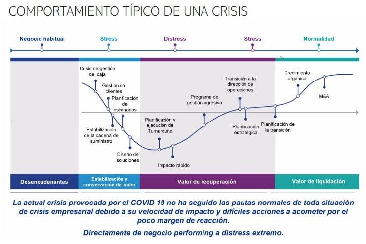 comportamiento empresa en una crisis